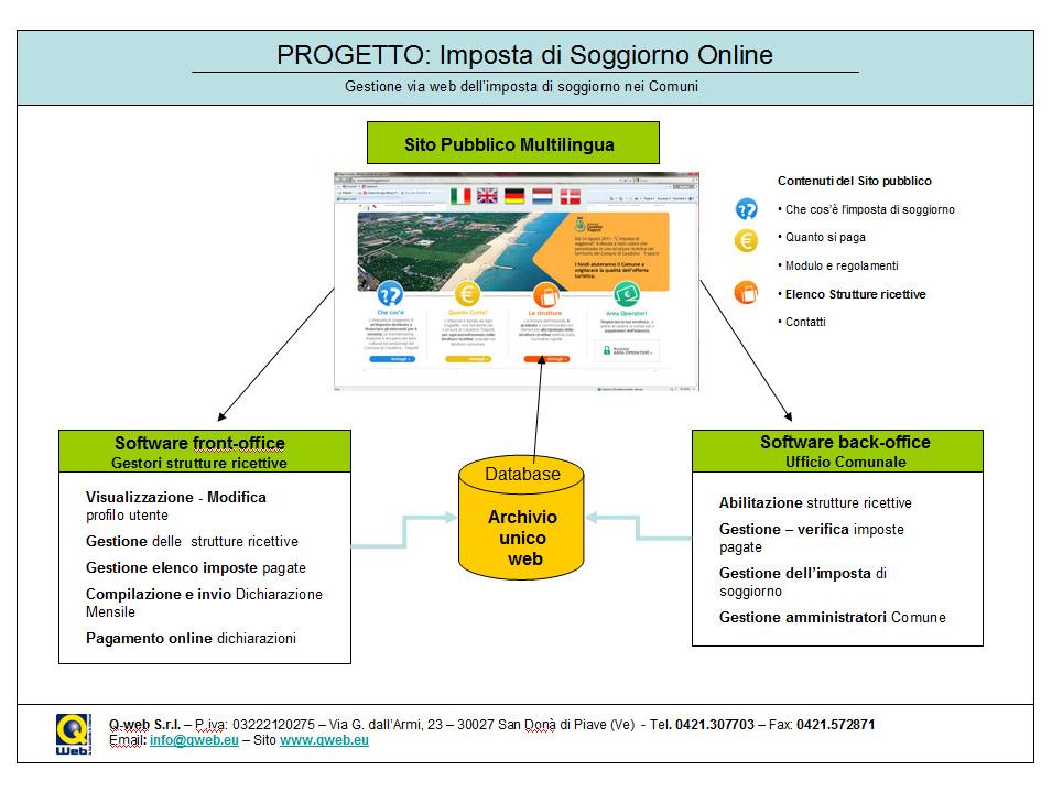 Imposta di Soggiorno - Software Imposta di Soggiorno ...